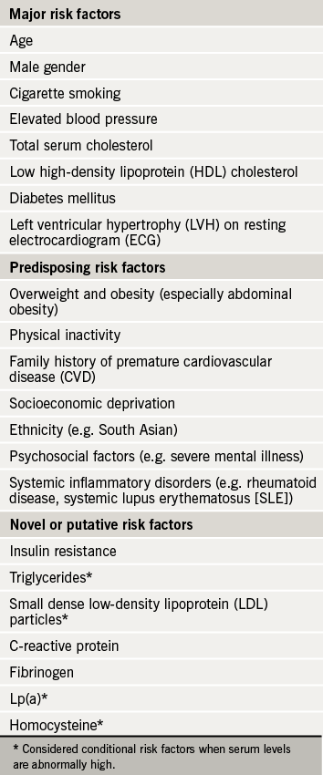 Table 1. Cardiovascular risk factors