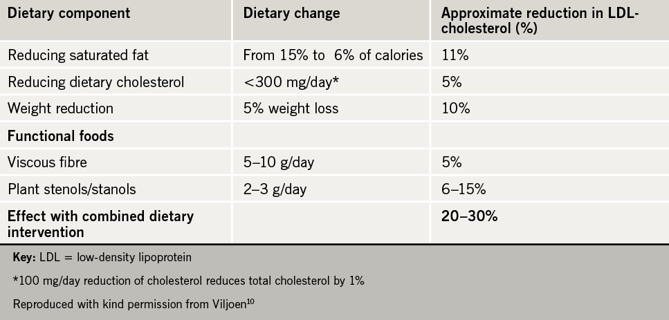Table 1. Effects of dietary changes on low-density lipoprotein (LDL) cholesterol
