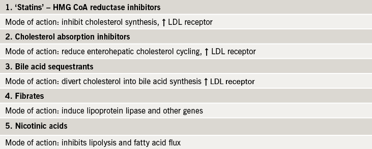 Table 3. Current lipid lowering drug classes