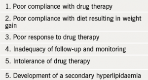 Table 5. Why do patients fail to reach treatment goals