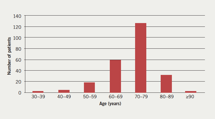 Figure 1. A graph to show the number of patients in different age groups at first attendance for direct current cardioversion (DCCV)
