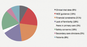 Figure 1. Most important influence on dabigatran prescribing, asselected by Surrey and Hampshire primary care prescribers