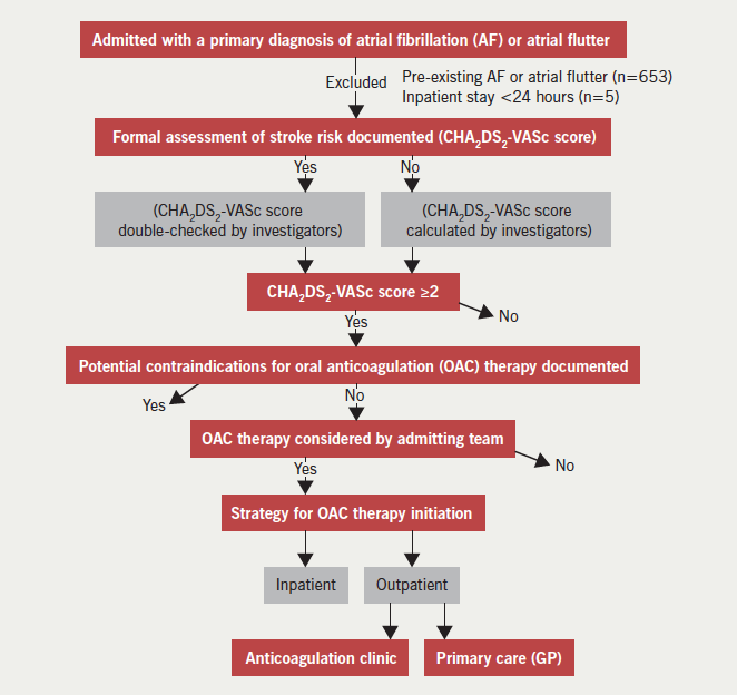 Figure 1. The data collection process