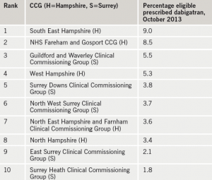 Table 1. Clinical Commissioning Groups (CCGs) prescribingdabigatran