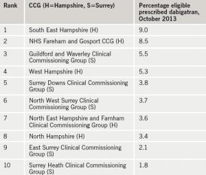 Table 1. Clinical Commissioning Groups (CCGs) prescribingdabigatran
