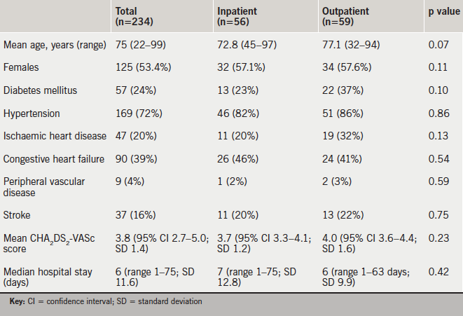 Table 1. Baseline patient cohort characteristics