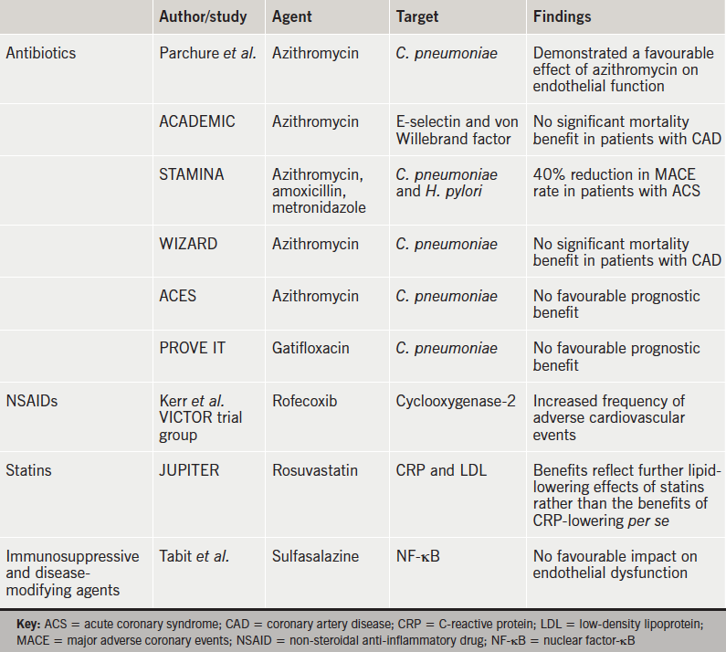 Table 1. Studies conducted with various types of agent, their targets and findings
