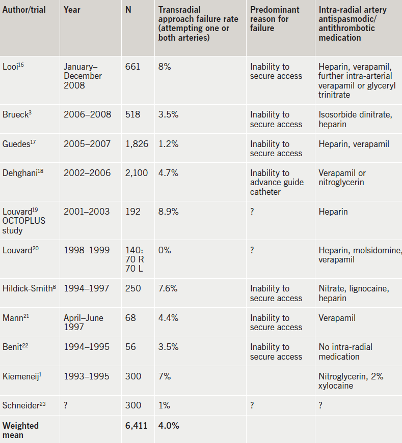 Table 1. International trials that had radial approach failure requiring femoral access