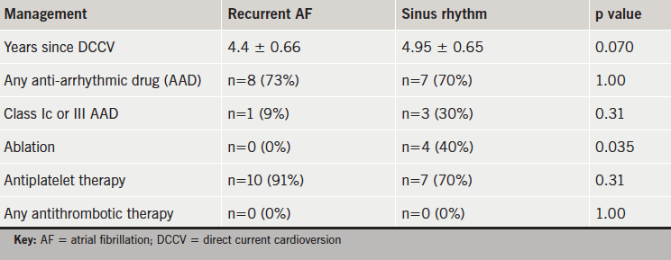 Table 2. Management of atrial arrhythmia