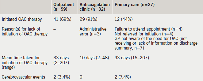 Table 3. The number of patients that were initiated on oral anticoagulant (OAC) therapy as an outpatient, the time taken, the reason(s) for lack of initiation and the number of cerebrovascular events during follow-up