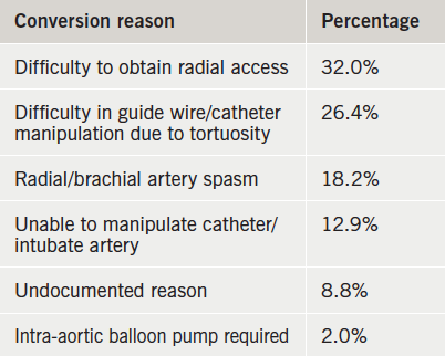 Table 2. Reason for conversion from radial artery access to femoral access route