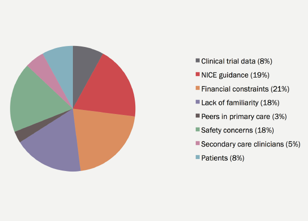 Figure 1. Most important influence on dabigatran prescribing, as selected by Surrey and Hampshire primary care prescribers