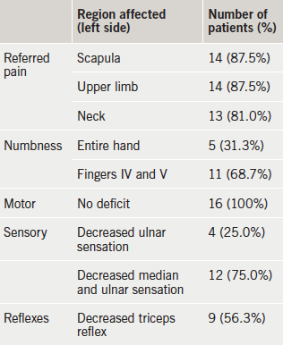 Table 1. Symptoms and signs of the dropped shoulder syndrome (DSS) patients