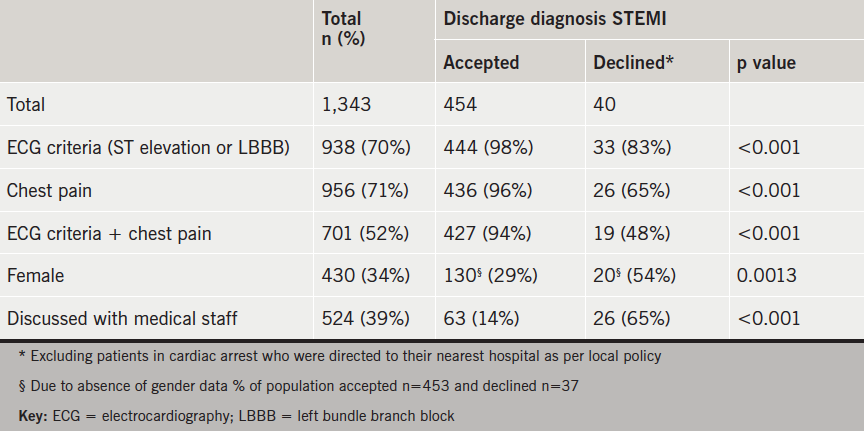 Table 1. Symptoms and electrocardiogram (ECG) characteristics documented on proforma of patients with final diagnosis of ST-elevation myocardial infarction (STEMI)
