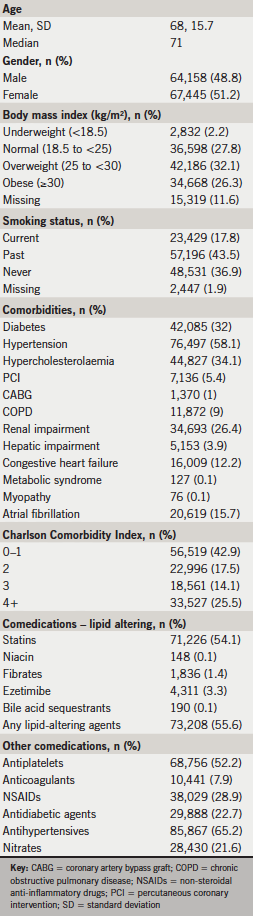 Table 1. Baseline characteristics ofhigh-risk atherosclerotic cardiovascular disease (ASCVD) patients
