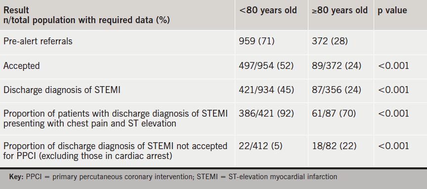 Table 2. Comparison of results dependent on age of patient referred