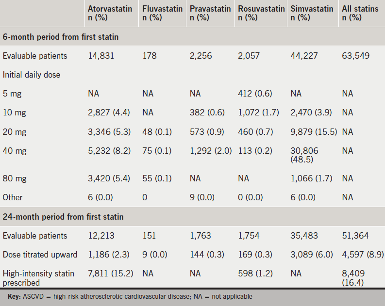 Table 3. Initial daily dose of statins, upward dose titration, and high-intensity statin useamong statin users with ASCVD