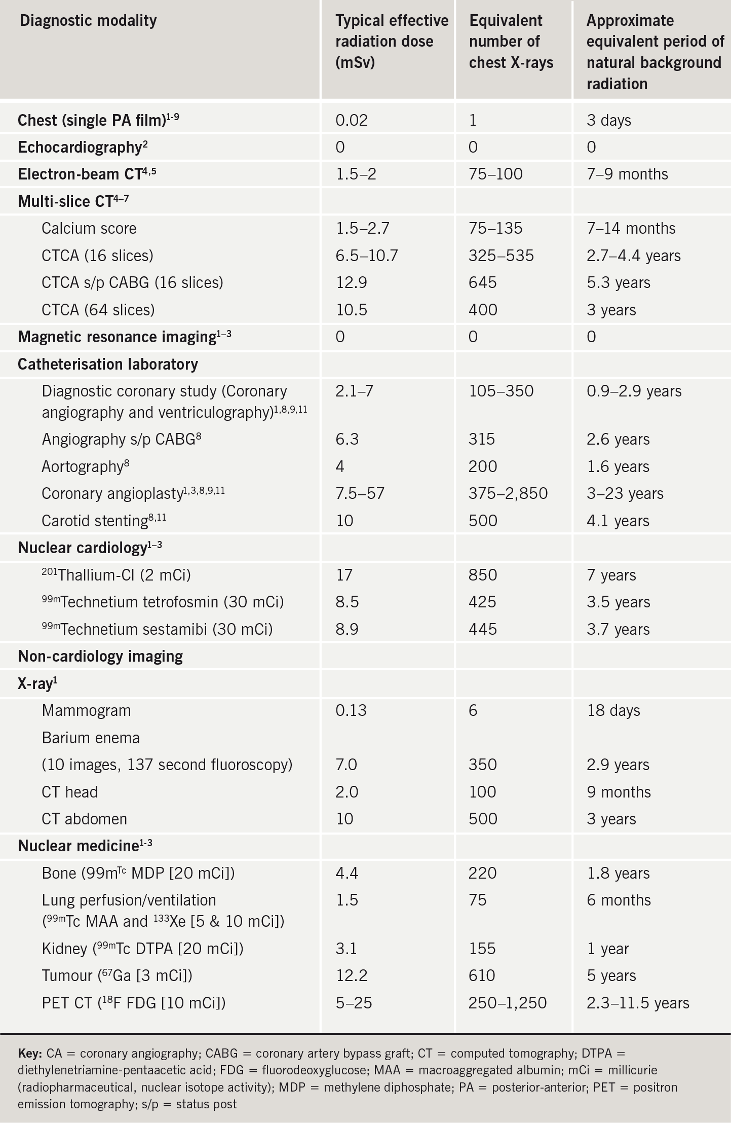 Table 1. Effective radiation dose compared with background radiation exposure and the equivalent number of chest X-rays for imaging modalities used in cardiology and medicine