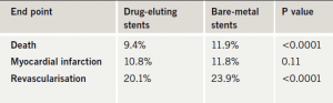 Table 1. Two-year results in observational drug-eluting stent study