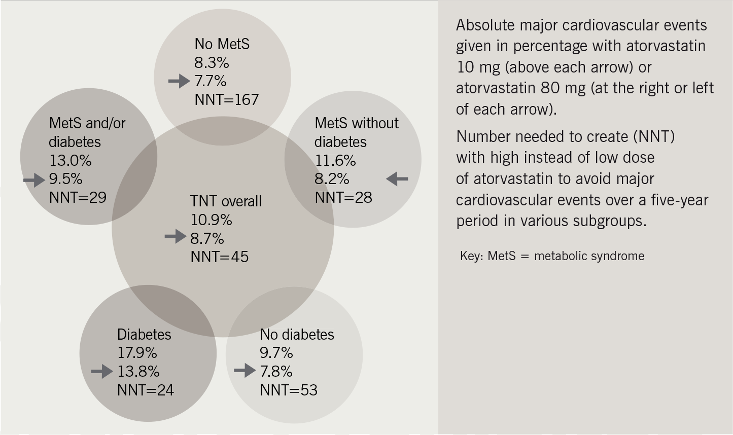 Figure 2. Absolute major cardiovascular events in Treating to New Targets (TNT) trial8