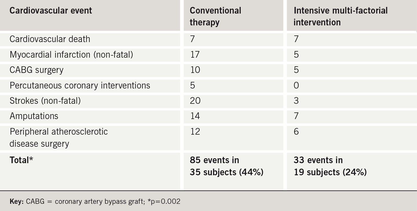 Table 1. Cardiovascular benefits from multi-factorial interventions in the Steno-2 study. Number of events in each treatment group