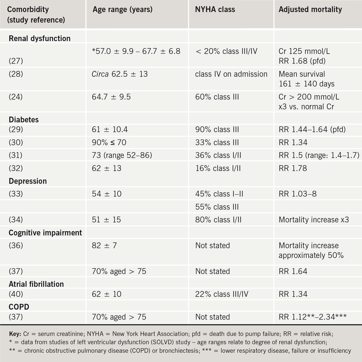 Table 1. Summary of impact of selected co-morbidities on mortality in heart failure
