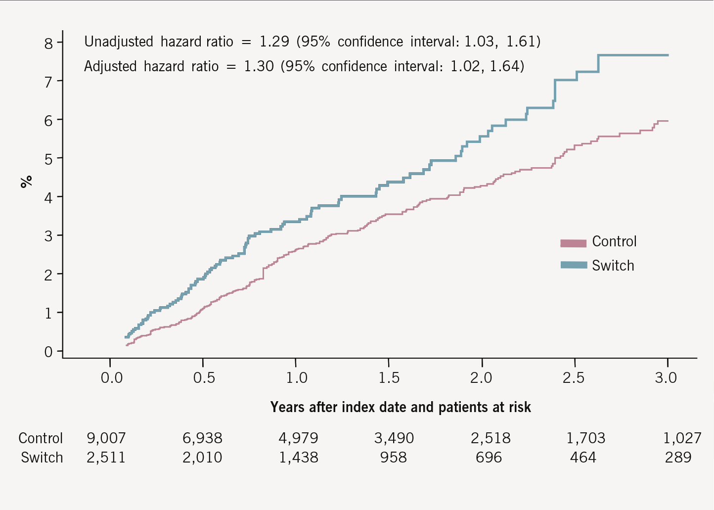 Figure 1. Time to death or first major cardiovascular event