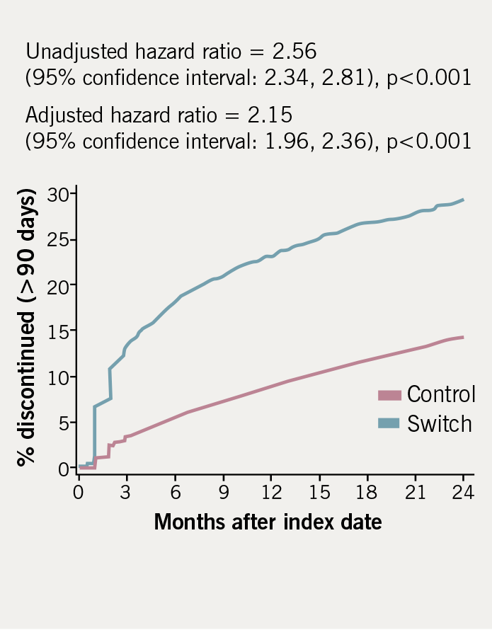 Figure 2. Time to discontinuation of statin therapy