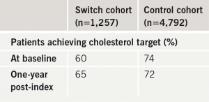 Table 4. Percentage of patients achieving UK quality outcomes framework (QOF) total cholesterol target (< 5.0 mmol/L) at baseline and oneyear post-index