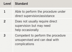 Table 1. Levels of competence for workplace-based assessments