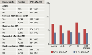 Figure 1. Cardiovascular disease measures and cardiac history and presence of abdominal aortic aneurysm (AAA) in 4,741 participants. The selected data show that in patients with AAA, a higher proportion had evidence of ischaemic heart disease. Adapted from reference 4