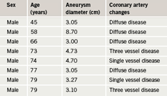 Table 2. Aneurysm diameters and coronary artery changes for aneurysms greater than 3 cm diameter (represented as blue series in figure 3)