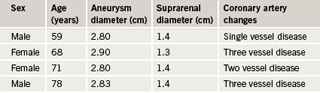 Table 3. Measurements of aneurysm and suprarenal aorta diameters for aneurysms less than 3 cm diameter (represented as orange series in figure 3)