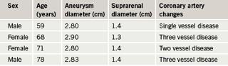 Table 3. Measurements of aneurysm and suprarenal aorta diameters for aneurysms less than 3 cm diameter (represented as orange series in figure 3)