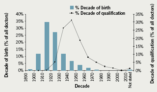 Figure 1. Distribution of obituaries by decade of birth and decade of qualification