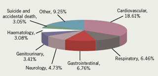 Figure 3. Reported cause of death in doctors (all disciplines)