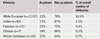 Table 1. Ethnic distribution of reported obituaries and relative proportions of academic or non-academic medical professional status