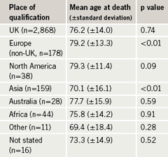 Table 2. Age at death according to place of qualification