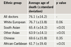 Table 3a. Ethnicity and mean age of death