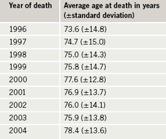 Table 4. Year of death and mean age at death