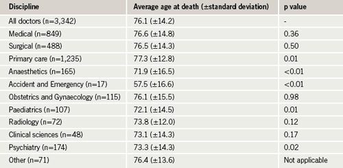Table 5. Discipline and age at death
