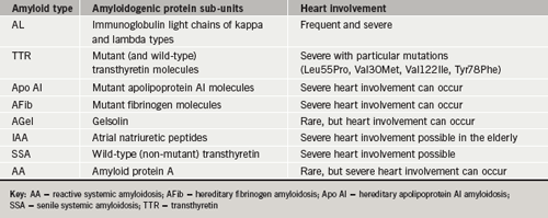 Table 1. Types of amyloid, the monomer protein sub-units and the degree of cardiac involvement