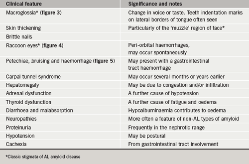 Table 2. Clinical features characteristic of amyloid disease in general, their associated significance and notes