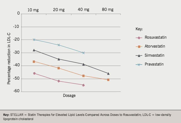 Figure 1. Dose response curve for rosuvastatin, atorvastatin, simvastatin and pravastatin from the STELLAR trial