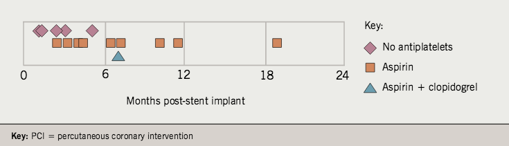 Figure 1. Time post-PCI and antiplatelet therapy status in patients with late and very late stent thrombosis (n=15)