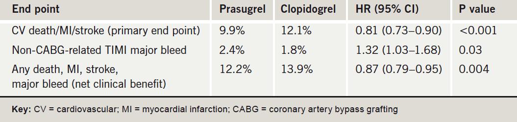 Table 1. Major results in the TRITON-TIMI 38 study