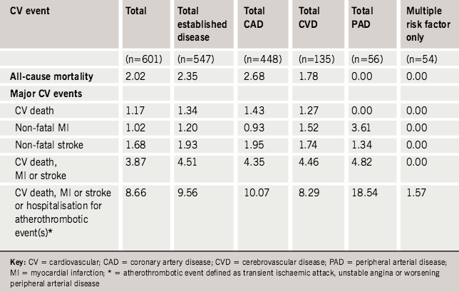 Table 1. One-year cardiovascular event rates(%) for the total population and main subsets. Adjusted for gender, age, smoking, hypertension, diabetes and hypercholesterolaemia
