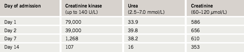 Table 1. Laboratory investigations of the patient. Normal reference ranges are provided in parentheses