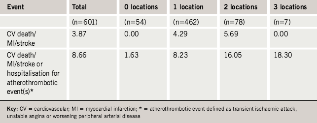 Table 2. One-year cardiovascular event rates (%) for the total population and main subsets according to number of known disease locations. Adjusted for gender, age, smoking, hypertension, diabetes and hypercholesterolaemia