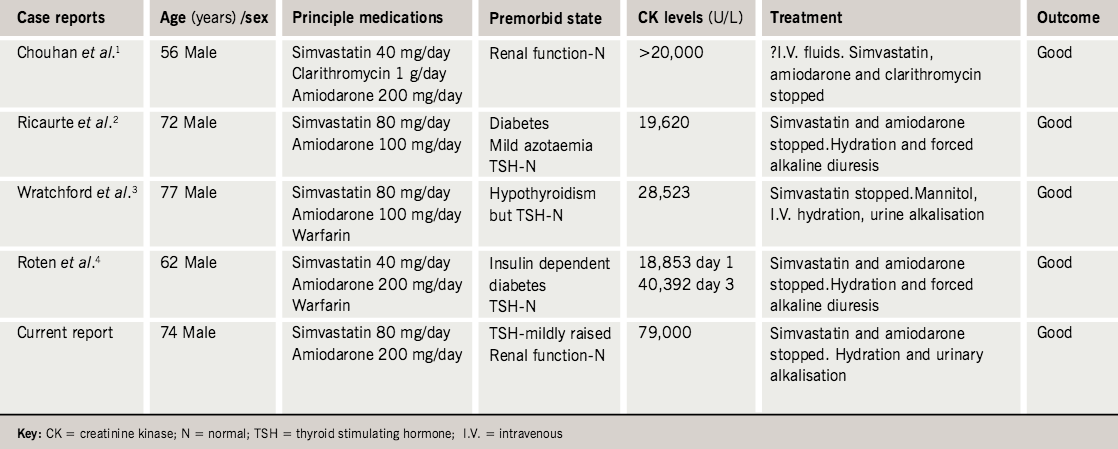 Table 2. Published case reports showing rhabdomyolysis secondary to simvastatin and amiodarone use
